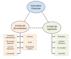 Source: AKE Living Lab Framework