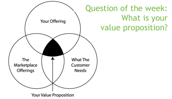 Value Proposition Statements for AKE startups GESCI AKE Living – Value Proposition Template